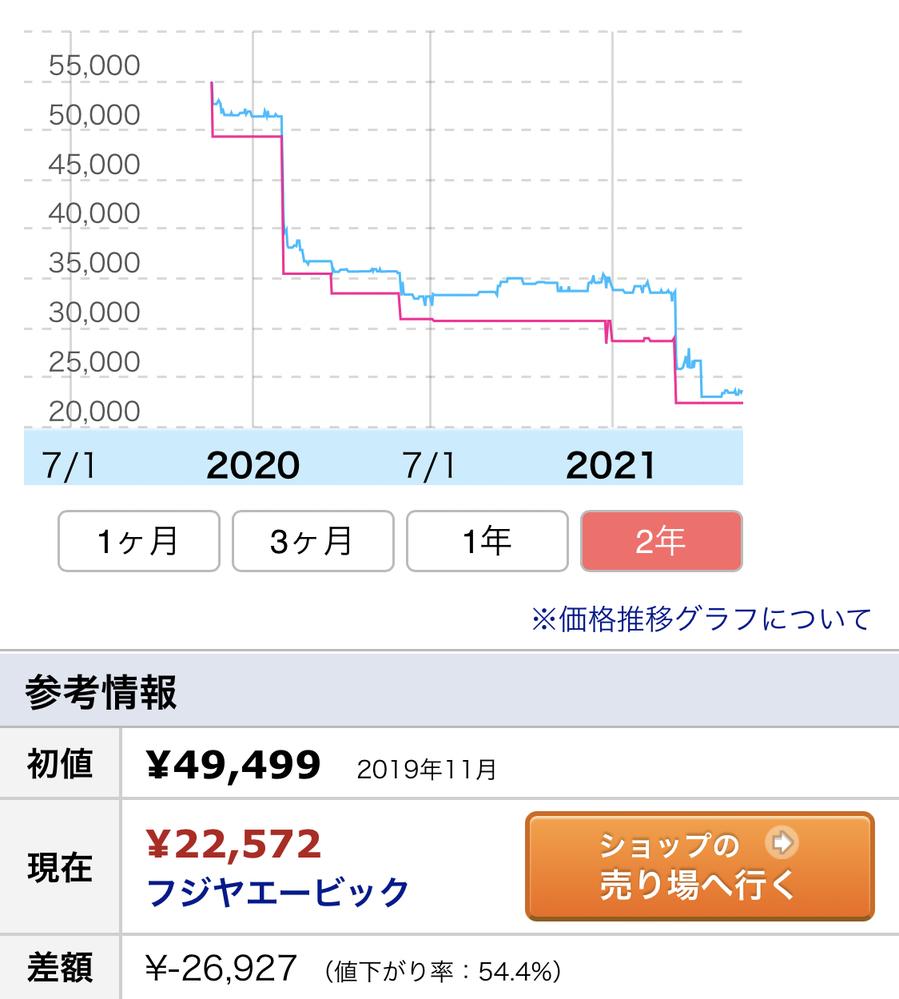 イヤホンの価格変動について この画像のイヤホン(大手メーカー)は発売してから2.3ヶ月で15000円近く値下げされています。 今年に入ってからも一度大幅値下げされています。 このグラフの期間にこのメーカーの新作イヤホンの発表はありません。 初値が高いから値下げ幅も大きいのかな、と思い他のメーカーの5万円近くのイヤホンを複数見てみたのですが大きな値下げはありませんでした。 新作が発表されたわけでもないのに、なぜこのような突然の大幅値下げが起こるのでしょうか?