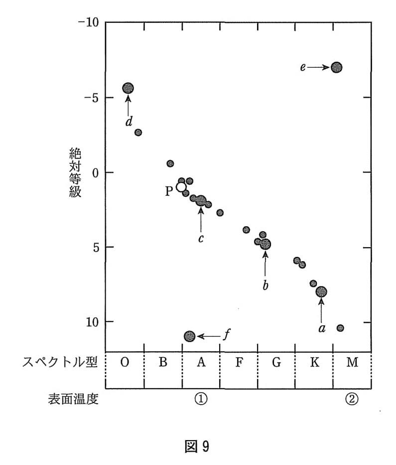 図9は恒星のヘルツシュプルング・ラッセル図である。図9をもとに次の(1)~(3)に答えてください。(1) 太陽は a~f で示した黒丸(●)のどれか。 もっとも適したものを選び、その記号で答えてください。 https://imgur.com/kklmf5i