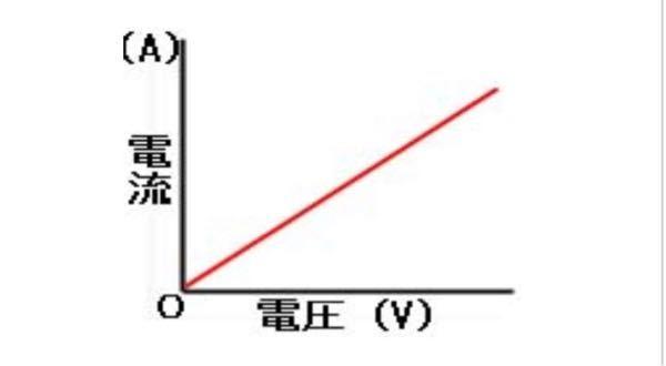 電流と電圧の関係での質問です。下のように、電圧は電流に比例しているのは、わかるのですが、この傾きは何を表しているのかわからないです。