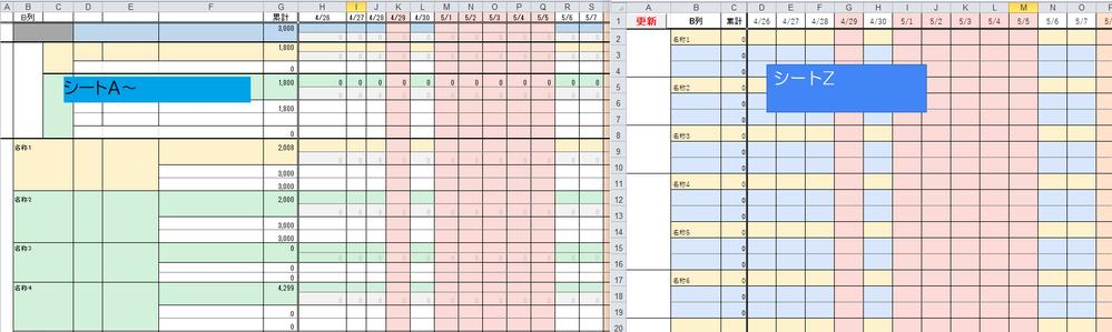 Excel(マクロ)にてデータの検索と数値の転記を行いたいのですが ご教示頂ける方がおられましたら、宜しくお願い致します。 ◆シートA -ーー B列 H~FM列 1行目 ーーー 日付 2~9行目(対象外のデータ)←あとで行(データ)を追加する可能性あり 11行目 名称1 数値 12行目ーーー(対象外データ) 13行目ーーー 数値(名称1に紐づいた対象) 14行目ーーー 数値(名称1に紐づいた対象) 15行目 名称2 数値 16行目ーーー(対象外データ) 17行目ーーー 数値(名称2に紐づいた対象) 18行目ーーー 数値(名称2に紐づいた対象) 19行目 名称3 数値 20行目ーーー(対象外データ) 21行目ーーー 数値(名称3に紐づいた対象) 22行目ーーー 数値(名称3に紐づいた対象) (以降の行(データ)が追加する可能性あり) ◆シートB -ーー B列 H~FM列 1行目 -ーー 日付 2~12行目(対象外のデータ) 13行目 名称1 数値 17行目 名称3 数値 21行目 名称4 数値 ◆シートC -ーー B列 H~FM列 1行目 -ーー 日付 2~8行目(対象外のデータ) 9行目 名称2 数値 10行目 名称4 数値 11行目 名称5 数値 シートD以降同様の仕様で追加していく ◆シートZ -ーー B列 D~FI列 1行目 -ーー 日付 2行目 名称1 数値 ← ※ここへ各シートで検索した名称1のデータの合算値を転記 3行目-ーー(名称1に紐づいた対象) 4行目-ーー(名称1に紐づいた対象) 5行目 名称2 数値 ← ※ここへ各シートで検索した名称2のデータの合算値を転記 6行目-ーー(名称2に紐づいた対象) 7行目-ーー(名称2に紐づいた対象) 8行目 名称3 数値 ← ※ここへ各シートで検索した名称3のデータの合算値を転記 9行目-ーー(名称3に紐づいた対象) 10行目-ーー(名称3に紐づいた対象) 以降データ分だけ繰り返し 【やりたいこと】 各シートに入力データがあり、仕様上 1行目は固定(項目と日付) 2行目~xx行目は検索したい対象外となるデータ xx+1行目~yy行目に検索対象となるデータ が入ります。 シートZに各シートの名称(B列)を検索して一致したH~FM列の数値を シートZの名称(B列)の行に対してD~FI列へ数値を合算して転記 (各シートにデータを記入し、シートZで更新ボタン(マクロ)により数値を転記する) --- 以前にも同上の質問をさせて頂いておりますが そこから少し仕様を変更したものになります。 言葉では細かいところが伝わりづらいかもしれませんが 宜しくお願い致します。
