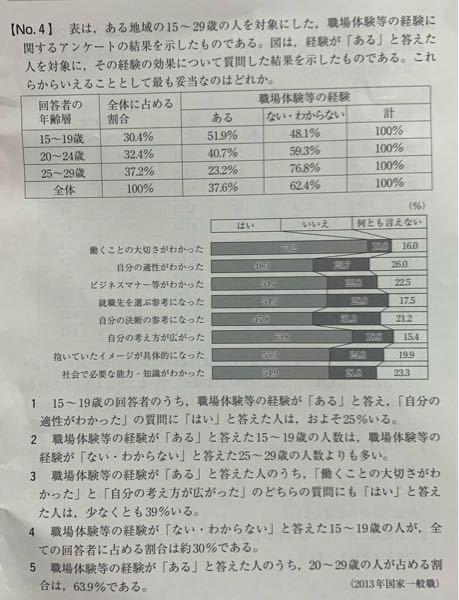 公務員試験の資料解釈の問題です。 この問題の解答は3番です。 解説には、 職場体験等の経験が「ある」と答えた人のうち、「働くことの大切さ〜」に「はい」の人は73.2% 「自分の考え方が〜」に「はい」の人は65.8%であり、 これらの延べ合計は139.0%になる。 よって両方の質問に「はい」の人は少なくとも39.0%は存在する。 と書いてあります。 さっぱり理解できません。 なぜパーセンテージの値を足して、100%より多い残りの39%がそのまま答えになるのか分かりません。 解説お願い致します。
