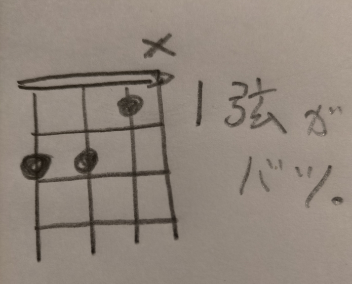 ウクレレのDmの件。 1弦を弾かない場合はDmとは、言わない。 と、言うことでよろしいでしょうか?