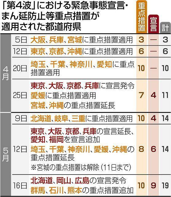以下の東京新聞政治面の記事の後半部分を読んで、下の質問にお答え下さい。 https://www.tokyo-np.co.jp/article/104260?rct=politics (東京新聞政...