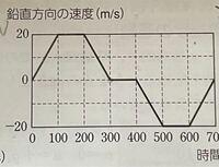 これv-tグラフなんですけど、これのx-tグラフはどうなりますかね。