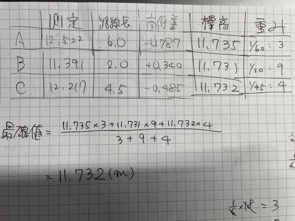 【早急に!】表のような結果の時、軽重率及び最確値を求めなさい。これで合ってますよね?