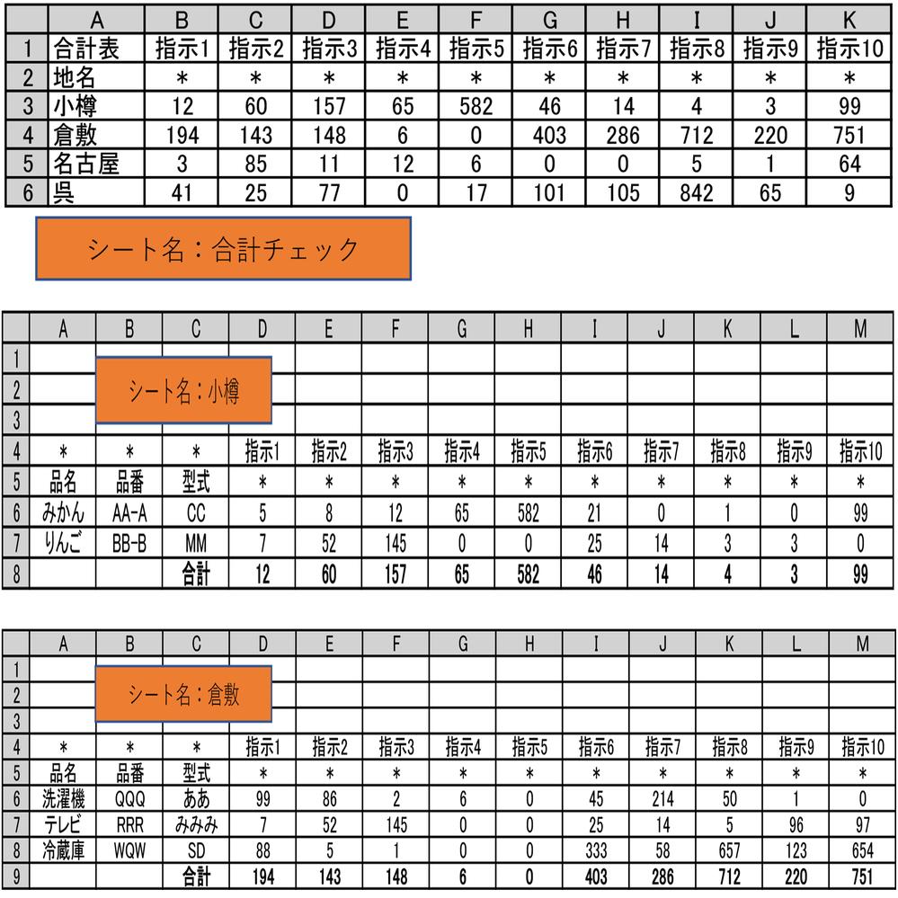 VBA 複数シートの最終行のみを、合計チェックシートへ表示したい。 地名のついた複数のシートがあります。 地名シートのD~M列の最終行には、その列の集計数が入っています。 それぞれの地名シートの最終行のみ、合計チェックシートA列の地名と合致する行へ表示したいのです。 ※合計チェックシートA列3行目以降に、あらかじめ地名シートと同じ文字を入れてあります。 ※合計チェックシートの転記後に、B~K列の集計も行いたい。 VBA素人のため、マクロの記録でしかコードを表せないため今回お願いしております。 何卒皆様のお知恵をお貸し下さい。