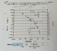 この図の中のア、イ、ウ、はそれぞれ主列列星、巨星、白色矮星のどれに分類されますか? また、この図上で太陽の表面温度と明るさは、ほかの恒星と比較してどんな特徴を持っていると考えられますか?  あと、恒星の表面温度と明るさの違いはどのような理由から起こるのですか?  どう調べればいいのかわからず質問させていただきました。わかる方居たら教えて欲しいです。