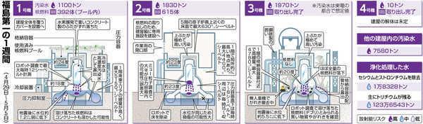 以下の東京新聞の記事を読んで、下の質問にお答え下さい。 https://genpatsu.tokyo-np.co.jp/page/detail/1780 (処理水定義見直し 7割が「処理途上水」)