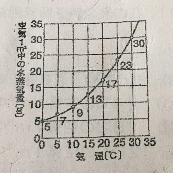 至急!! 理科教えて下さいᵕ ᵕ 説明をしてくださるとありがたいです。 問題 25℃の空気1㎥を冷やしていくと、10℃以下で水滴ができ始めた。元の空気は湿度何%だったのか。 (小数点以下を四捨五入の整数)