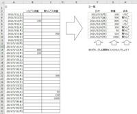 エクセル関数について質問です。 添付画像の①に手入力した一覧表を、②の一覧表の様に自動でまとめたいのですが、 関数で対応可能でしょうか? もし可能でしたら、F列G列H列に入る関数式を教えていただきたいです。  色々試したのですが、うまくいかず知恵をお借りしたく質問させて頂きました。 宜しくお願いします。