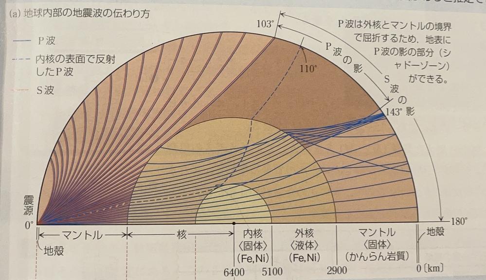 地球内部の地震波の伝わり方についての質問です。なぜマントルと外核では屈折が生じるのに、内核と外核では屈折が生じないのですか?