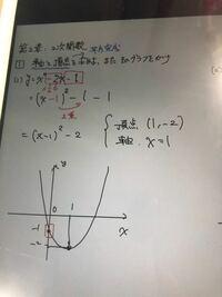 2次関数の問題です。 グラフにてy軸の-1はどうやって求めるのでしょうか?解説お願いします