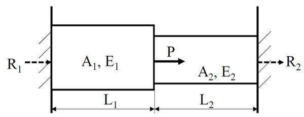 この問題を教えてください。 お願い致します。 画像の図のように両端を固定された棒があり,図の位置に荷重Pを作用させた. 左右の壁から受ける反力R₁, R₂を求めなさい. 但し,L₁およびL₂における断面積, ヤング率をそれぞれA₁, A₂およびE₁, E₂とする.