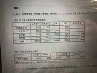 この表においてc大学の外国語学部の学生数はc大学の学生数の○%を占める。○に当てはまる数値は何ですか?