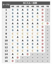 バジリスク絆2のテーブル表の見方を教えて下さい。 例えば朝一初BCを引いたときスルー1を見て次回のモード判別をするんですか? 0回の時は関係ないんですか?  朧選択で月判別やそれは絶対ではない事は 知っています。 見方がいまいち理解できてなくて… バカですいません