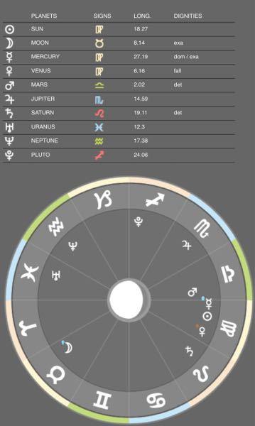 占星術の見方が分からないんですけど、 これからどのようなことが読み取れますか?