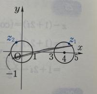 数3の複素数平面の問題です。写真のように、Z1とZ2はそれぞれ円上にあります。  Z1一Z2 のとりうる値の範囲を求めるのですが、最大値が6になる理由が分かりません。 図に書き込んだ線の方が長いような気がしてしまいます。解答には、図から明らかなように書かれていますが、言葉で説明できませんか?