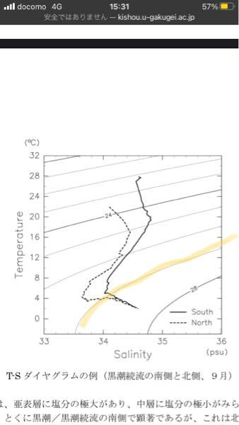 海洋科学について。 TSダイアグラムの書き方を教えて欲しいです。 この写真のTSダイアグラムの黄色くマーカーしてるところの線ってなんですか? どうやって書くんですか?