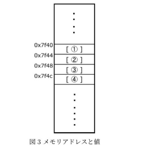 """この問題教えてくださいわかりません。 問題 以下のプログラム 3 の実行結果が図 2 のようになったものとする*2。このとき、変数のメモリ配置 を図 3 各変数領域に入る値を実数値で表せ(1~4に適切な実数値をいれよ)。 プログラム 1 #include <stdio.h> 2 3 int main() 4{ 5 float a,b; 6 float seki,shou; 7 a=1.2; 8 b=3.0; 9 seki=a*b; 10 shou=a/b; 11 printf(""""%p %p&yen;n"""",&a,&b); 12 printf(""""%p %p&yen;n"""",&seki,&shou); 13 printf(""""seki = %.2f&yen;n"""",seki); 14 printf(""""shou = %.2f&yen;n"""",shou); 15 return 0; 16 } 図2 実行結果 0x7f40 0x7f44 0x7f48 0x7f52 seki = 3.60 shou = 0.40"""