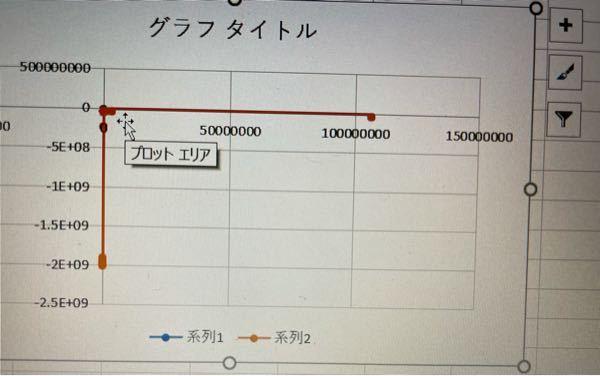 Excelについて質問です. このグラフを見やすくしたいです,具体的に最大値15000最小値-15000のcos波にしたいです.どのように操作すれば良いですか?