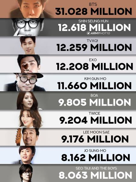 これが何のランキングなのか分かる方いますか?Twitterで流れてきたんですけど、韓国国内のデータだということは何となく分かりました。