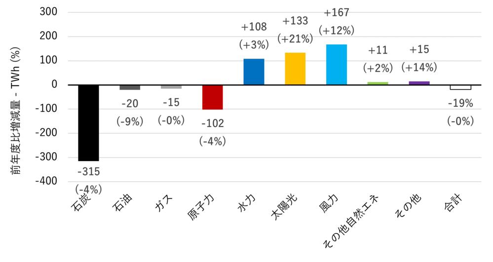 以下の『自然エネルギー財団』の連載コラム『2020年の世界の発電量、自然エネルギーと化石燃料・原子力で対照的』の一節を読んで、 下の質問にお答え下さい。 https://www.renewable-ei.org/activities/column/REupdate/20210521.php 『一方、化石燃料による火力発電(石炭、ガス、石油を含む)は350TWhも減少した。おそらく過去40年間で最大の落ち込みだったと推定される(ただし1980年以前の化石燃料由来の電力に関するデータは見あたらない)3 。これまで化石燃料の発電量が最も減少した時期は、2000年代後半の金融危機の直後である。その時でも減少幅(2008~2009年)は200TWh未満にとどまっていた。化石燃料と同様に原子力の発電量も2020年に102TWh減少したが、2011~2012年以降では初めての縮小である。 さらに特筆すべきは、こうした変化は新型コロナウイルスの世界的な流行によって経済活動が低迷している状況の中で起こった。世界47カ国の総発電量は前年比で19TWhの小幅な減少だった。化石燃料と原子力の発電量が減少した要因はパンデミックにあるのではなく、世界のほとんどの地域で最も安価な電源となった太陽光と風力との競争に敗れたことにある 4。 自然エネルギーの中で最も顕著な伸びを見せたのは風力(+167TWh)であり、次いで太陽光(+133TWh)と水力(+108TWh)だった。化石燃料の中では石炭(-315TWh)が最も大きな下げ幅を記録した。』 ① 『化石燃料による火力発電(石炭、ガス、石油を含む)は350TWhも減少した。おそらく過去40年間で最大の落ち込みだったと推定される。』とは、新型コロナウイルス禍の影響も有るものの、省エネ意識の高まりとクリーン志向の高まりが要因とは思いませんか? ② 『化石燃料と同様に原子力の発電量も2020年に102TWh減少したが、2011~2012年以降では初めての縮小である。』とは、原子力が『不採算』である事が再認識されたからでしょうか? ③ 『化石燃料と原子力の発電量が減少した要因はパンデミックにあるのではなく、世界のほとんどの地域で最も安価な電源となった太陽光と風力との競争に敗れたことにある。』とは、今後のエネルギー政策は原発や化石燃料を除くベストミックスに世界的には成ると言う事ですか? ④ 『自然エネルギーの中で最も顕著な伸びを見せたのは風力(+167TWh)であり、次いで太陽光(+133TWh)と水力(+108TWh)だった。化石燃料の中では石炭(-315TWh)が最も大きな下げ幅を記録した。』とは、石炭火力発電も風力、太陽光、水力の上げ幅が大きく超えている事から近々にも石炭火力発電は要ら無く成ると言う事ですか? ↓、世界の発電量の変化の内訳(2019〜2020年)