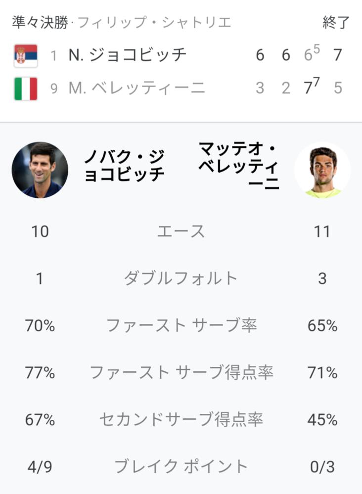 ジョコビッチ vs ベレッティーニ 試合の感想を教えてください 全仏オープン