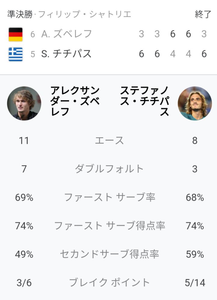 チチパス vs ズベレフ 試合の感想を教えてください 全仏オープン準決勝