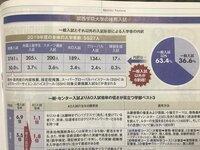 関西学院大学(関学)は今後も推薦過多が続く見込みですか? どうして推薦を減らせないのでしょうか?