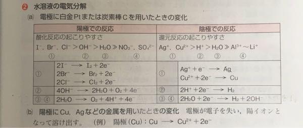 化学の水溶液の電気分解についてです。 下の写真の理屈がわかりません。 丸暗記しようと思ったんですが、どうもしっくりこないです。 陽極、陰極の①の反応はなんとなく理解できるのですが、②、③、④からどうなってんだ???という感じです。