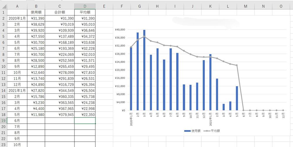 """Excelの折れ線グラフの作り方で質問です。 未来の数値を0で表示したくありません。写真で言うと、6月以降は折れ線グラフをまだ表示せず、数値を入力したら折れ線グラフが追加されるようにしたいです。 なおC列の合計額セルには、例えば6月なら「=IF(B19="""""""","""""""",C18+B19)」で関数を作成しています。D列の平均額には6月なら「=IFERROR(IF(C19/18="""""""",NA(),C19/18),"""""""")」で関数を作成しています。 この場合どのようにすれば良いでしょうか。 アップロードしている画像が見にくいかもしれませんが、よろしくお願いします。"""