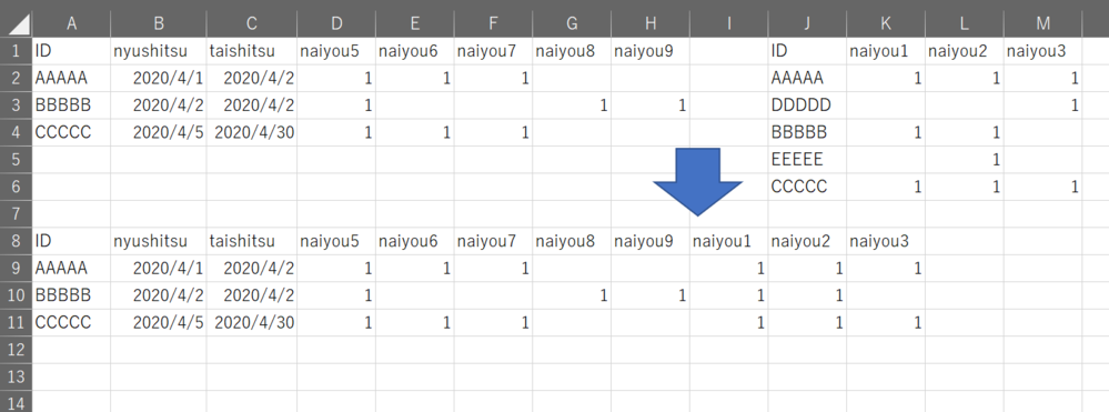 エクセルでの質問です。 画像のようにA列のIDにあわせて、IDを連結したいと考えています。 そこで、K列からM列までも一緒に連結をしたいのですが、数式はありますでしょうか? ご回答よろしくお願いいたします。
