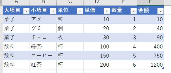 複数ファイルにあるデータを集計する方法を検討しています。 良い案が浮かばないので、助けてください。 ■元データ 一つのファイルに、添付画像の様な形のデータで、項目の種類は数十種類あります。 それが複数ファイルあり、ファイルは今後増えていきます。 ■作りたい集計結果 小項目ごとの単価平均を求めたいのです。 大項目 ー 小項目 - 単価の平均 ←こういった形で ■条件 ・有料ツールの利用や、サーバーの用意は不可。 ・Excelの場合は、2010でも出来る方法で。 ・IT関連に疎い人間も利用するので、集計操作は簡単にできるものが理想。 ・1ファイルのデータ数が多く、データファイルも今後増えていくので、重くならない方法が理想。 Excelで統合やピボットテーブルを試してみましたが思うようにいかず… 知恵をかしていただければと思います。よろしくお願いいたします。