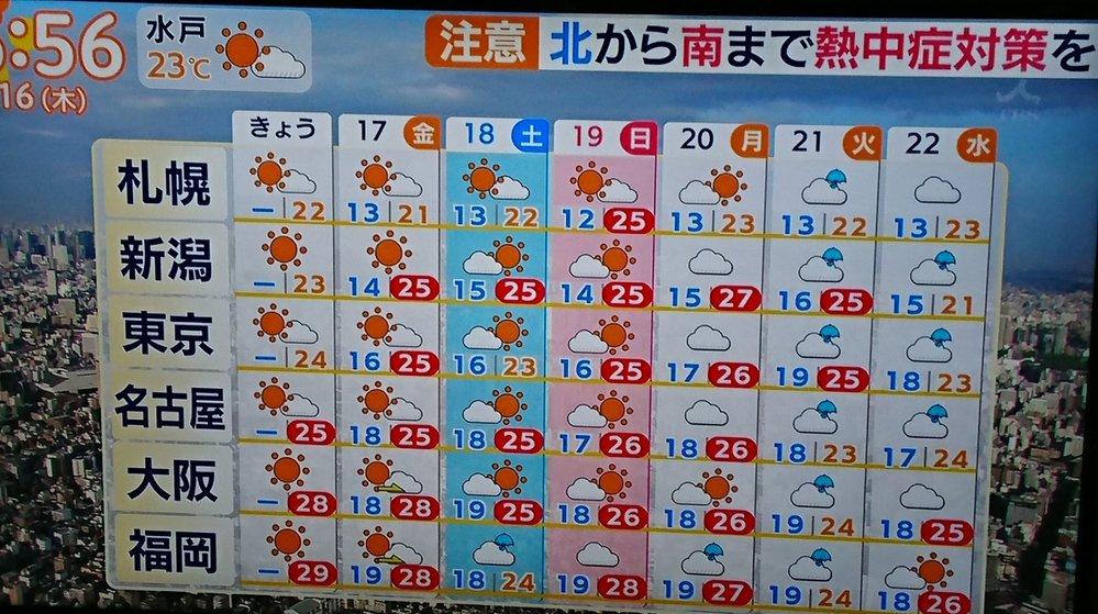 全国の天気予報で、「新潟」が表示されて「仙台」が表示されないことって実際あるんですか??
