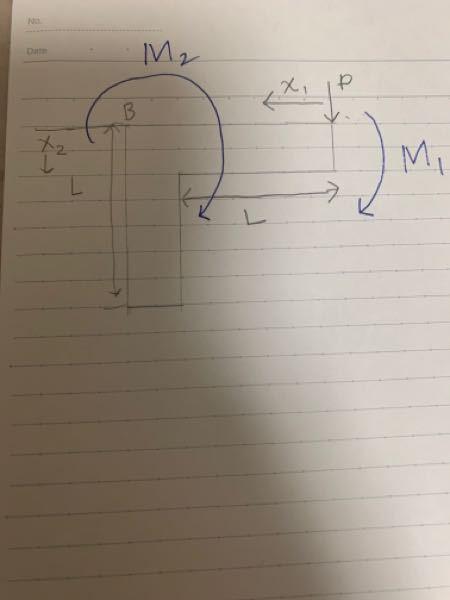 材料力学について。 この時のモーメントM₁はM₁=-Pxとなるらしいのですが何故マイナスがつくのでしょうか? モーメントM₁は時計回りなので正ではないのでしょうか? どなたかご教授お願いします。
