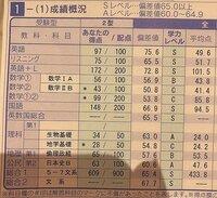 高3女子です。 大阪大学法学部を第一志望にしています。(第二志望は神戸法学部です) 画像はこの度の河合塾での第一回共通テスト模試の結果です。判定はDでしたが(神戸はB)、現在この状態であるのはかなり厳しい状態でしょうか。もし宜しければ具体的な数字と共に回答していただければ幸いです。  勿論共通テストまでは目指して頑張るつもりではありますが、学校では最後までわからないとばかり言うので、一...