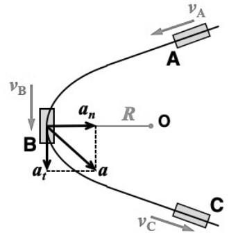 この問題を教えて下さい。 画像の図のように、速度v = 72[km/h] で⾛⾏中の列⾞がカーブに来たので、A地点から C地点までの 10秒間に 54[km/h] まで減速した。減速を始めてから7秒後に B地点に到達し、⾞内の加速度計が a = 1[m/s²] を⽰したという。 この地点での曲率半径R はいくらかもとめよ。