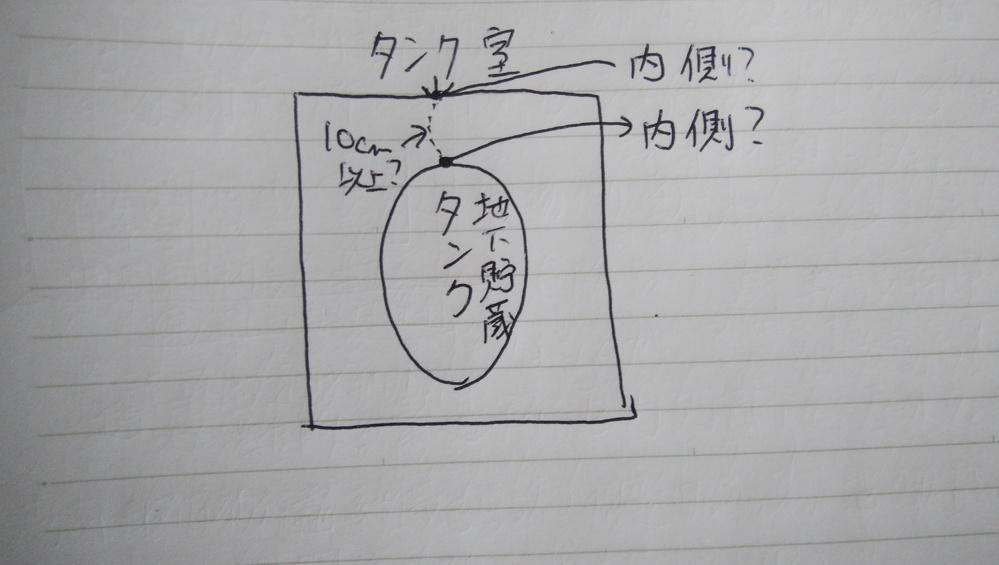 地下貯蔵タンクとタンク室の内側との間は10㌢以上の間隔を保つものとする。 どういうこと?