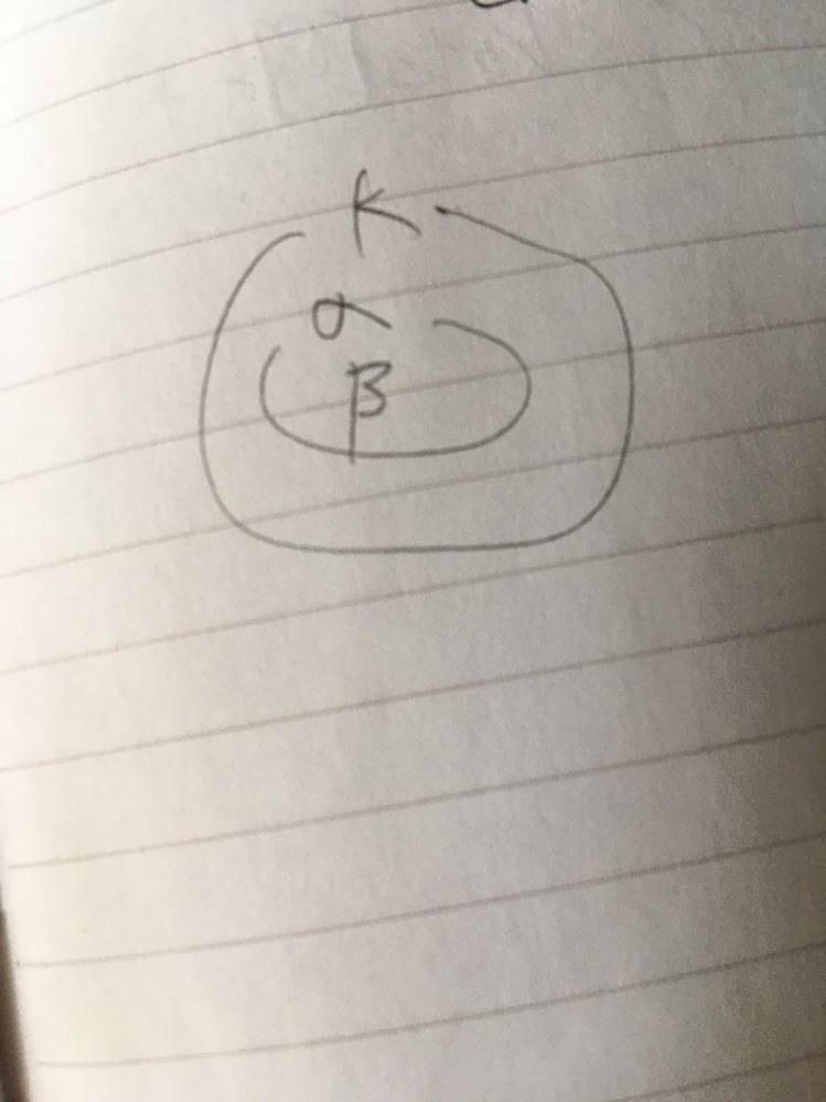 K を体、α を K 上代数的、β を K(α) 上代数的とする。このとき β が K 上代数的であることを証明せよ 大雑把なイメージだと図のような感じだと思うのですが、どのように証明すればよいでしょうか?