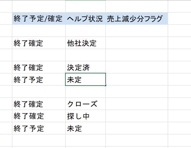 Excelの関数について質問です。 画像のようなExcelにて、 ・B列が終了確定または終了予定 ・かつC列が他社決定、未定、クローズ、探し中のいずれか の場合に、D列に1と表示させるには、D列にどのような関数をおけばよいのでしょうか?