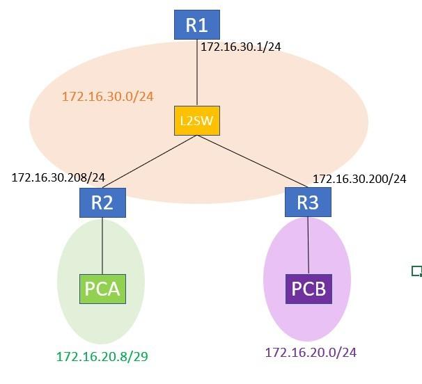 ルーティングの問題で躓いています。ネットワークに詳しい方に解答いただけたら嬉しいです。 [経路情報] 宛先NW IF ゲートウェイ 172.16.20.0/24 ethernet0/1 172....