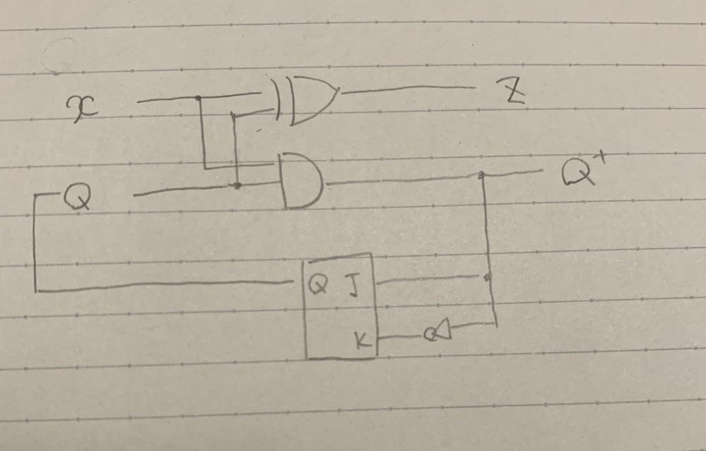 論理回路 jk-ff 励起表 順序回路に関しての質問です。 例えば Q+=x+Q , z=x ExOR Q (Q+:次状態 Q:現状態 x:入力 z:出力) というような式が励起表から得られ...