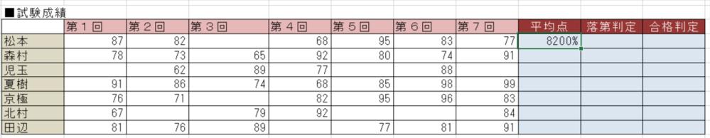 Excelで質問なんですが、average関数で平均を出したんですが結果が図のように8200%になってしまいました。82%にする方法を教えてください