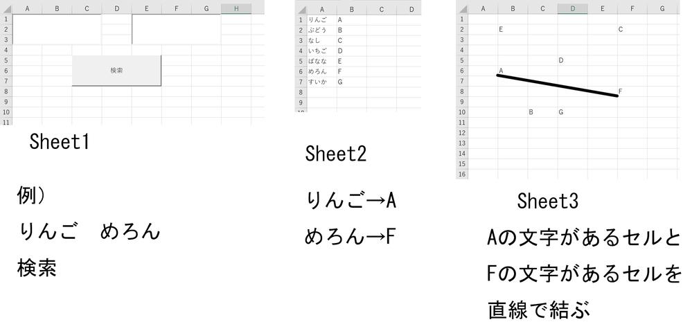 エクセルVBA初心者です Sheet1 ActiveXのテキストボックス2個とコマンドボタン1個を配置 Sheet2 A列に検索ワード、B列に関連ワードを配置 Sheet3 関連ワードをバラバラに配置 Sheet1の2個のテキストボックスに検索ワードを入力してコマンドボタンを押すと、Sheet2の検索ワード一覧の右列にある関連ワードを参照して、Sheet3に配置している関連ワード2個のセル(左下)を直線で結ぶという動作をさせたいです また、関連ワードは完全一致のセルのみ反応するようにしたいです コマンドボタンに組み込むスマートなVBA教えて下さい