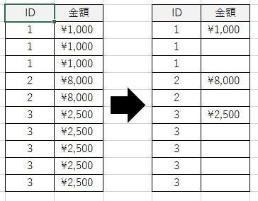パワークエリを使用してデータ整備を行っているのですが、 以下2点についての方法を教えていただけないでしょうか? ①空白列の追加方法 ものすごく簡単なことだと思うのですが、 ブランク列の追加の方法が分かりませんでした。 ②重複データの一番上の行以外のデータ削除 ある列のデータを基準にして、別列の重複データを一番上の行だけ残して削除したいです。 このようなことは可能でしょうか? (イメージは添付の通りです) 素人質問にて恐縮ですが、ご回答のほどよろしくお願いいたします。