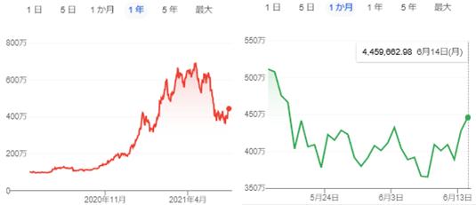 ビットコインのチャートについて。逆三尊が形成されたと見ていいのでしょうか? 注: 今後のビットコイン価格の推移についての予想を聞くための質問ではありません。 このチャートは逆三尊と呼べるものなのかどうか、という質問です。