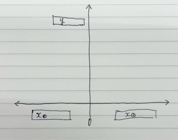 パワーポイントで以下の写真のようなグラフはどのようにすれば作成出来ますか? 調べても分からなかったので教えていただけると幸いです。