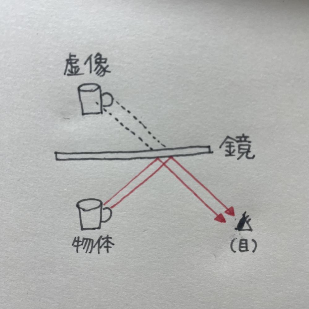 【中学理科】 光の直進と反射についての質問です。 ◎質問1 僕が参考にした本に以下のような図が書かれてありました。 この図は暗闇でレーザーのような発光するマグカップを光源として鏡の前に置いた場合ということでしょうか。 図の横には「像から光が出るように見える。」と書いてありました。 ◎質問2 あと、ちょっと関係ないかもしれないのですが 光はまっすぐ進むとありました。 家のリビングのLED電気からでる光は線ではないです。 光源が大きいと部屋を覆うぐらいの太いレーザーのようなものが出ているということでしょうか。 先生に質問すると図を書いて説明してくれましたが理解できなくてテストも暗記で乗り切りました。 まだ疑問に残っているので説明していただけないでしょうか。 よろしくお願いいたします。