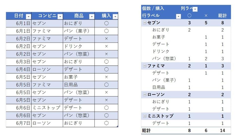 ピボットテーブルの計算追加について 例は、各社コンビニで消費者が手に取った商品と、それを購入したかしてないかというものです。 sheet1のリストから、sheet2にピボットテーブルで集計を行った際、例の場合だと個数のカウントを行っています。 購入率(手に取った商品を購入した割合)をピボットテーブルで算出する場合、個数÷個数の計算になりますが可能でしょうか? 可能な場合のやり方が知りたいです。