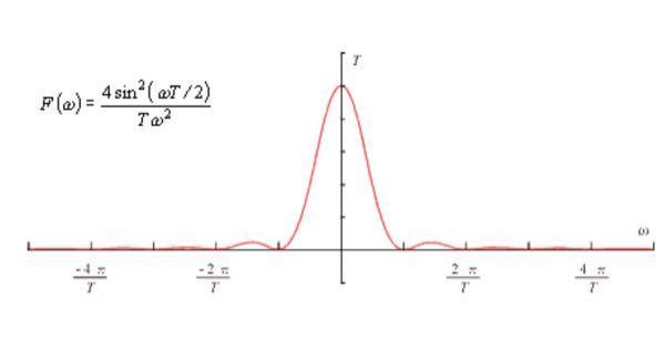 添付した画像のグラフをExcelで作成したいのですが、使用する値などがわからず作成の仕方がわかりません。詳しく教えていただきませんか。よろしくお願いします。 また、このグラフの式は F(ω)=4sin^2(ωT/2)/Tω^2 で す。